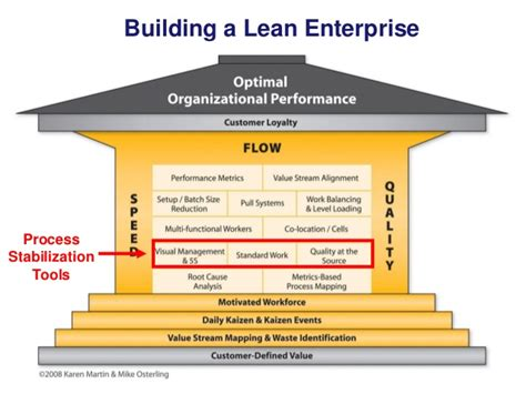 Lean Operations And Systems Mba by Building A Lean Enterprise Process
