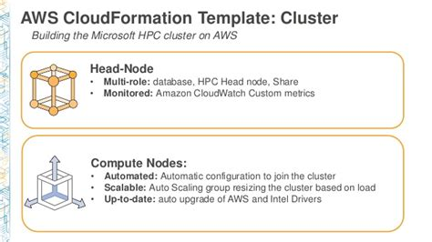 cmp306 dynamic on demand windows hpc clusters on aws