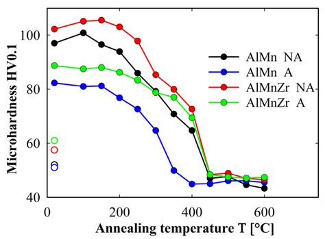 high temperature after c section materials free full text high temperature deformation