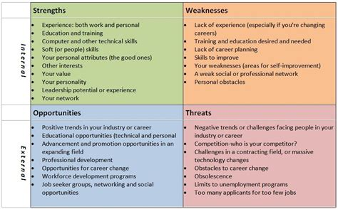 s guide to swot charts analysis frugal