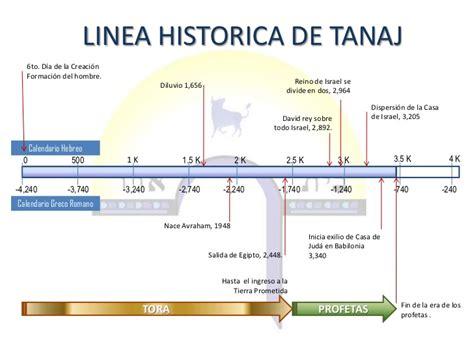 Calendario Hebreo Antiguo Testamento Linea Hist 243 Rica De La Tanaj Antiguo Testamento
