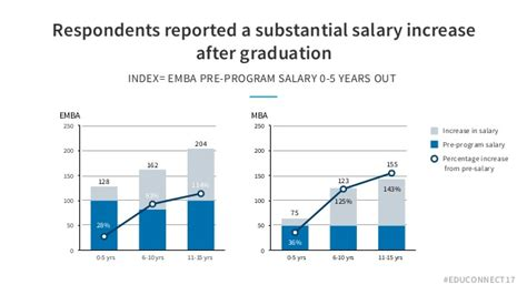 Mba Salary 5 Years After Graduation by Measuring Return On Education Roe