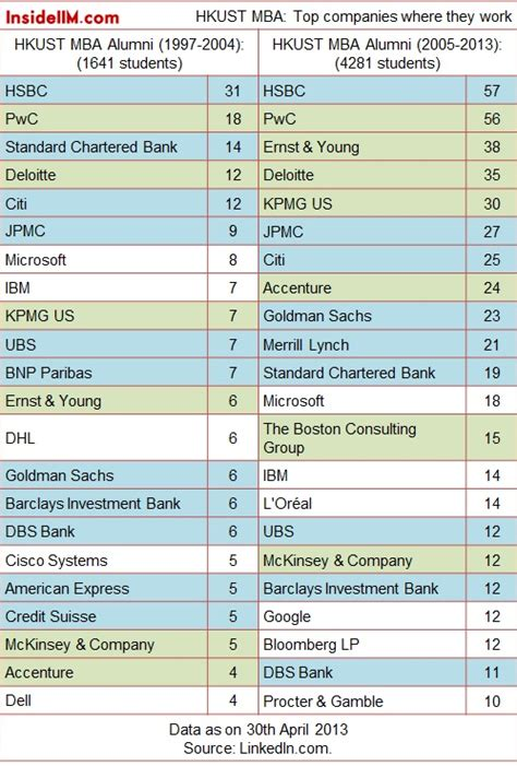 Hkust Mba Part Time Gmat by The Non Iim Top Bschools Alumni Report 2013 Part One