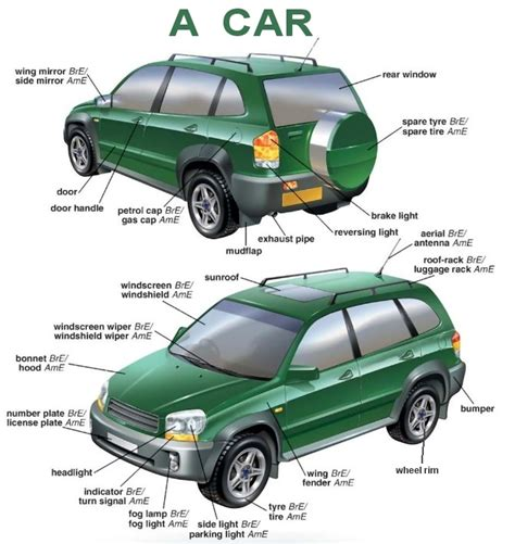 sections of a car a car vocabulary