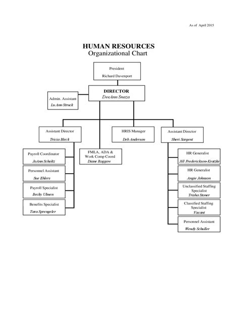 Human Resources Organizational Chart 6 Free Templates In Pdf Word Excel Download Human Resource Organizational Chart Template
