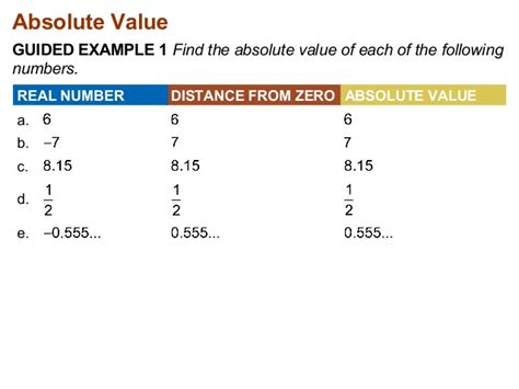 7 3 finding the absolute value of a real number
