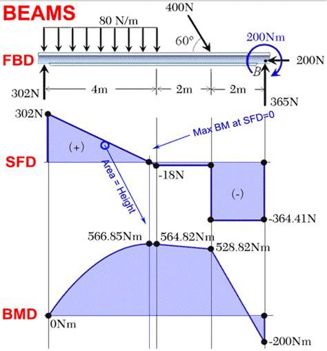 shear diagrams shear in bending