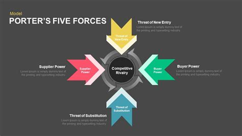 Porter S Five Forces Powerpoint And Keynote Template Porters Five Forces Template