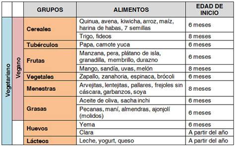 tabla de alimentos para bebes nutrici 243 n vegetariana y vegana en ni 241 os nutricionista