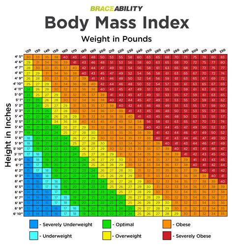 bmi table for obesity chart obesity diagnosis lehigh valley health