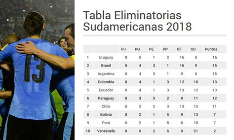 Eliminatorias Sudamericanas 2018 Calendario Resultados Y Tabla Eliminatorias Sudamericanas 2018