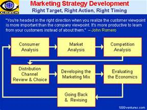 marketing strategybusinessprocess