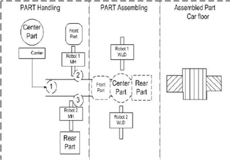 work cell layout adalah work cell layout of automobile assembly line for car floor