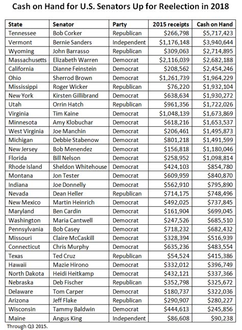 list of senatorial candidates for may 9 election 2018 us senate elections at a glance smart politics