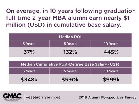 Average Roi On Mba by Return On Investment 2016 Alumni Perspectives Survey Report