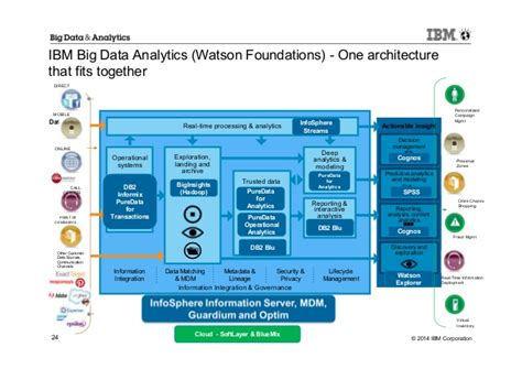 Best Architecture Software ibm big data analytics cognitive computing and watson
