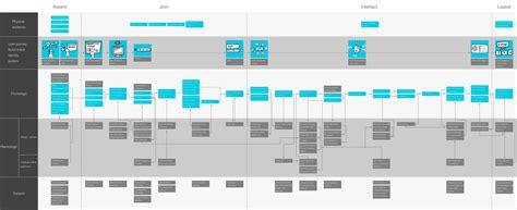 service design blueprint graffletopia final service blueprint for stage service design ui ux