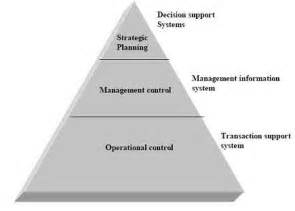 """nature of decision support system (dss) & structured"