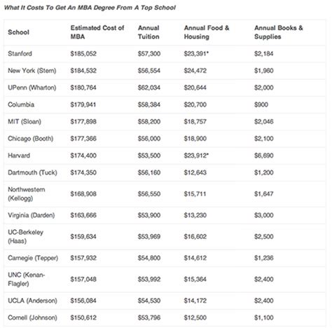Average Cost Of Mba Degree by Stanford Mba Becomes Most Expensive Mba Program In The