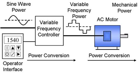 power factor correction variable frequency drives variable frequency drive