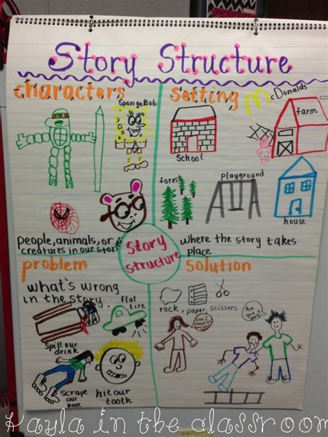 123 best language arts anchor charts images on