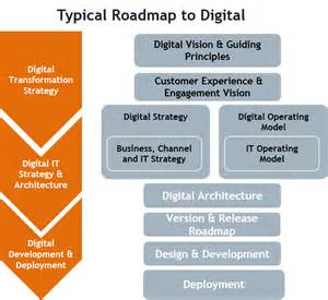 Resume Sample Technical Support by Implementing Digital Architecture A Cio And Cdo Roadmap