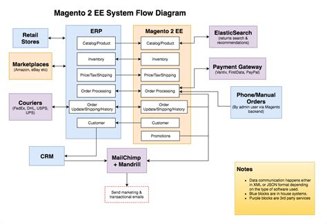 erp system diagram wiring diagrams repair wiring scheme