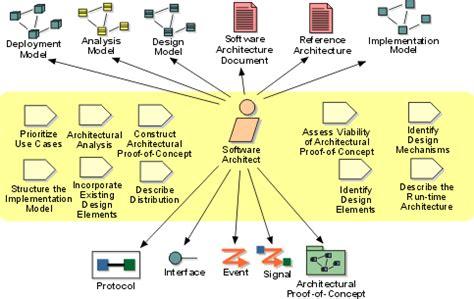 software architecture design software architectural design design interior
