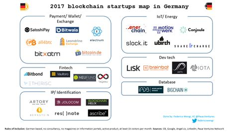 blockchain enabled applications understand the blockchain ecosystem and how to make it work for you books mapping out the blockchain ecosystem in germany in 2017