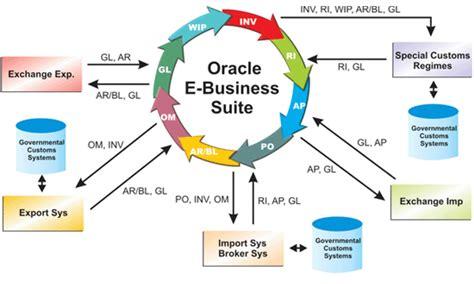 tutorial ap module oracle apps quadro oracle erp training concepts pinterest
