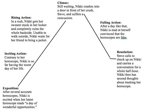 story plot diagram s story assignment plot diagram of quot beware