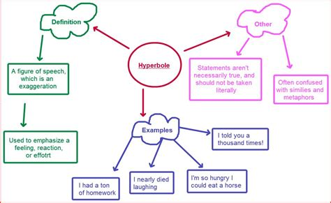 exle of hyperbole hyperbole shellashintaclaudia