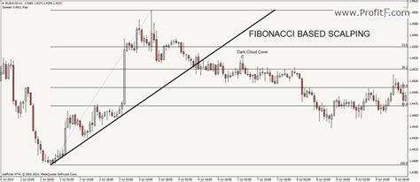 pattern same meaning scalping definition forex scalping strategies by profitf