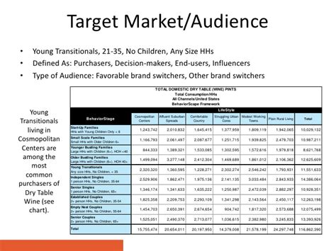 target market analysis template robert mondavi marketing plan