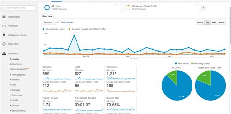 analytics for mobile using analytics to understand your social and