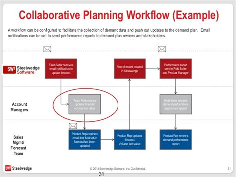 collaborative workflow planning workflow 28 images the planets preservation
