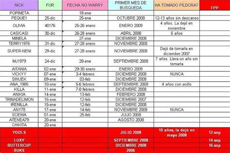 Calendario Calcular Calcular Dias Fertiles Tener Un Beb 233 Es Facilisimo