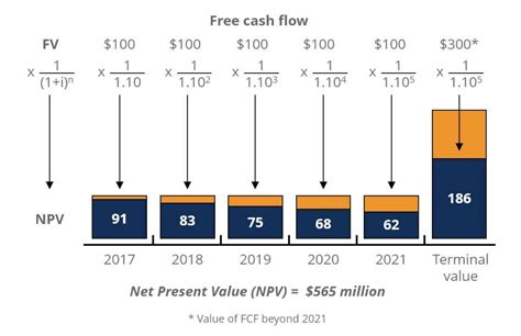 future value of a series of unequal cash flow