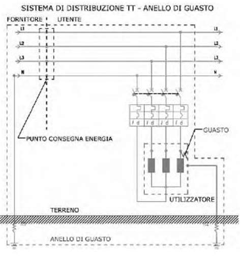 misure elettriche dispense l interruttore differenziale quando e perch 201 utilizzarlo