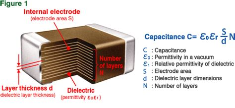 kapasitor multilayer why do most types of capacitors come in cylindrical shapes quora
