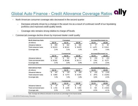 Gmac Credit Application Form Credit Quality Finance
