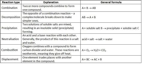 Type Of Chemical Reactions Worksheet by Types Of Chemical Reactions Synthesis Chemical Reaction