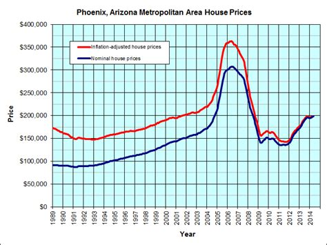 arizona housing graph jp s real estate charts