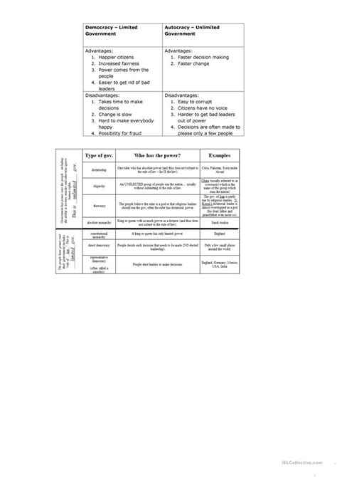 Limiting Government Worksheet Answers by Limiting Government Worksheet Answers The Best And Most