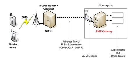 Sms Gateway Architecture Diagram