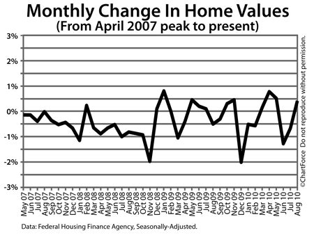 home values up 0 4 percent in august on average