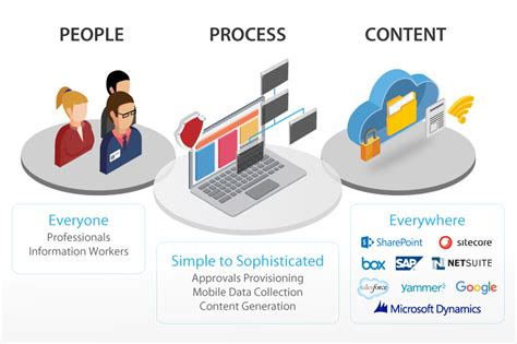 what is digital workflow digital workflow and content automation