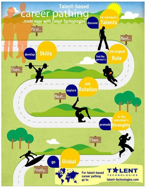 Management Career Path Infographic Infographicnow Com Your Number One Source For Daily Career Infographic Template
