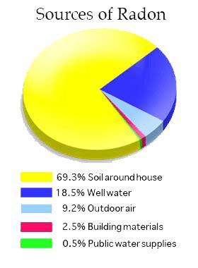 Which Granite Emits The Most Radon - granite and radon radon