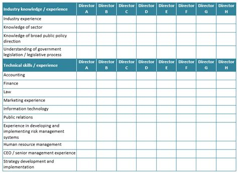 Board Skills Building The Right Board Effective Governance Effective Governance Skills Assessment Matrix Template